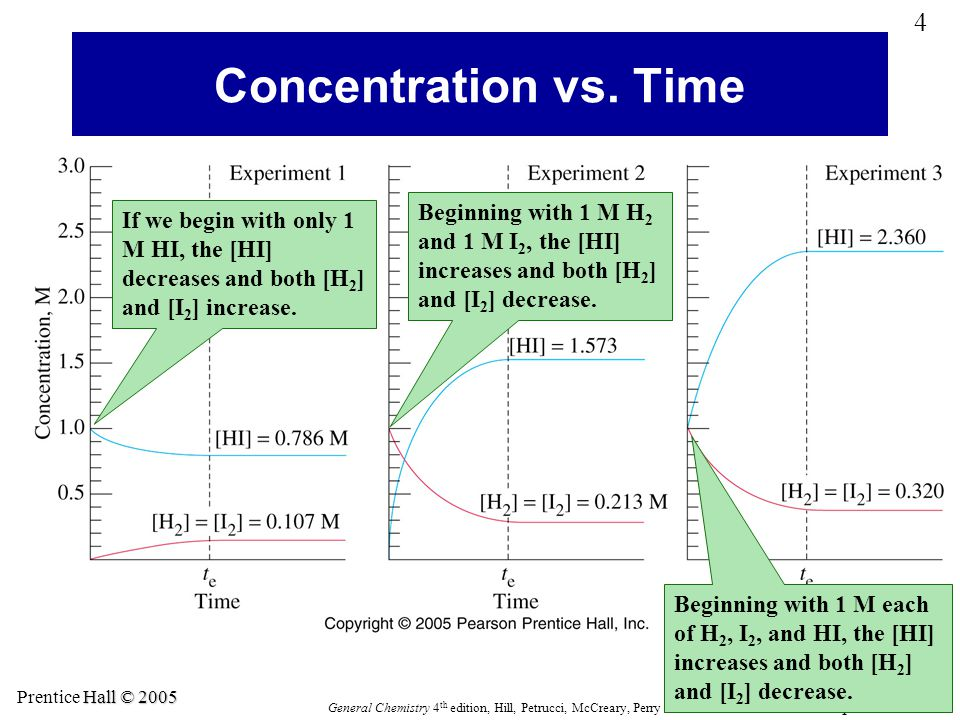 Concentration vs. Time Beginning with 1 M H2 and 1 M I2, the [HI] increases and both [H2] and [I2] decrease.